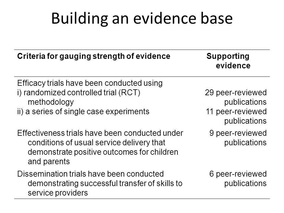 Building an evidence base