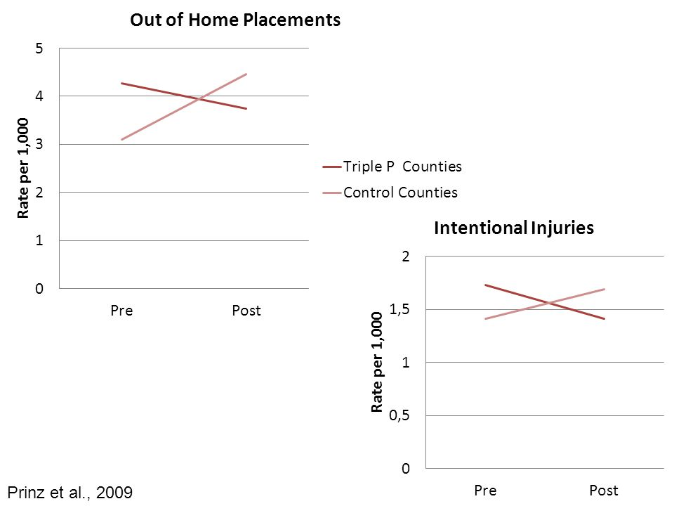 For out of home placements and intentional injuries, prevalence rates in Triple P counties decreased while prevalence rates in control counties increased.