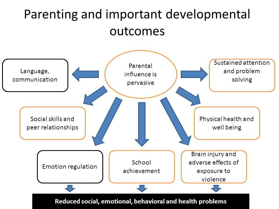 Parenting and important developmental outcomes