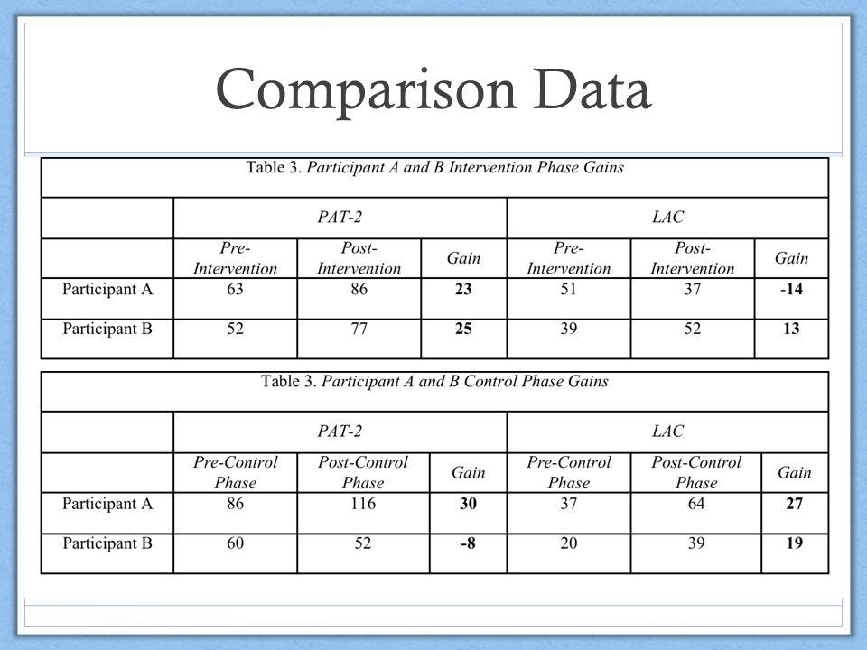 Comparison Data