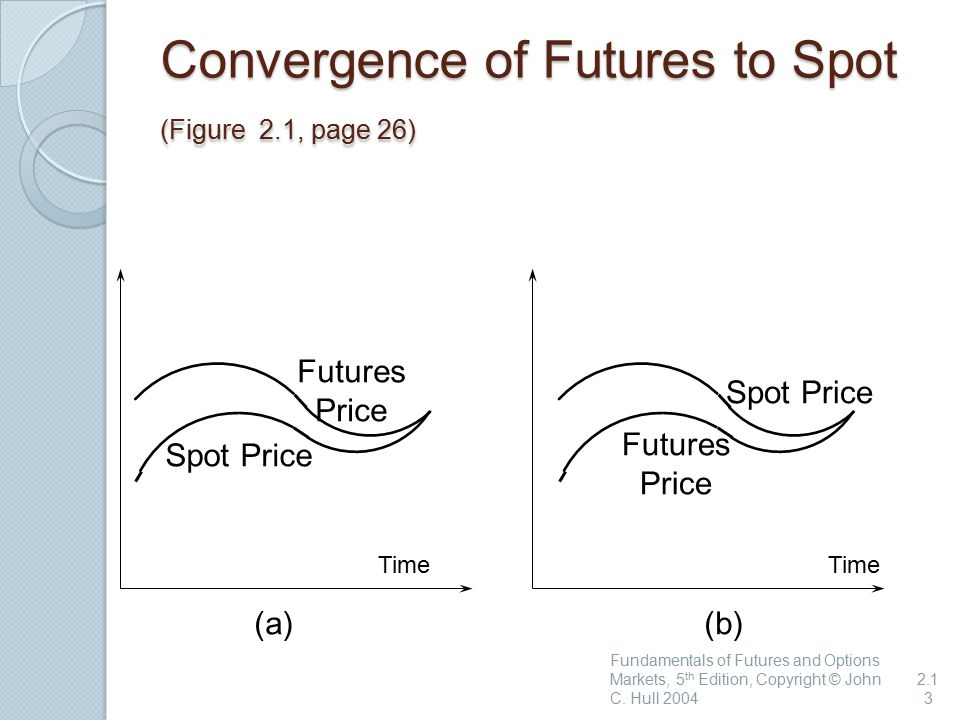 Convergence of Futures to Spot (Figure 2.1, page 26)