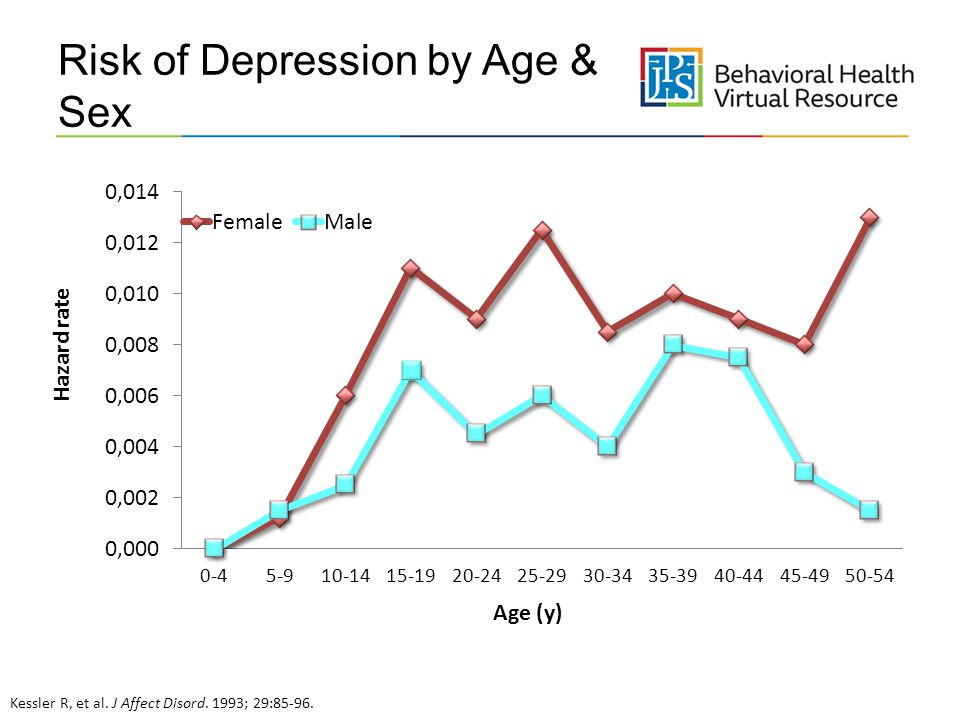 Risk of Depression by Age & Sex