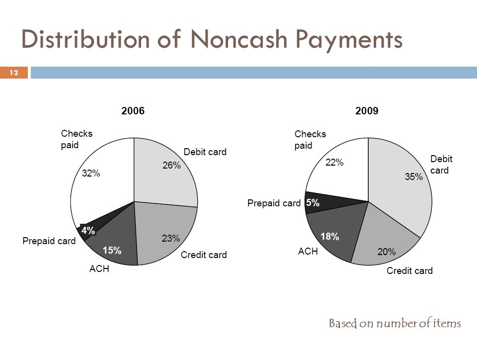 Distribution of Noncash Payments
