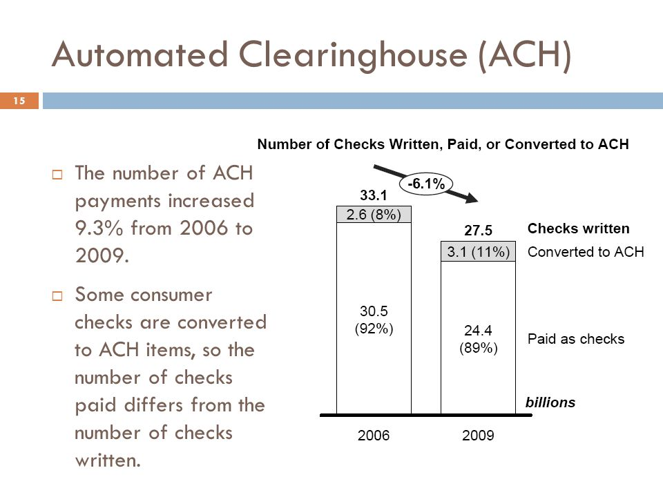 Automated Clearinghouse (ACH)