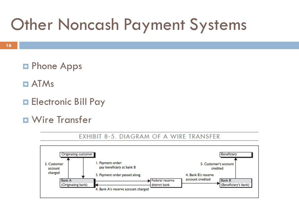 Other Noncash Payment Systems