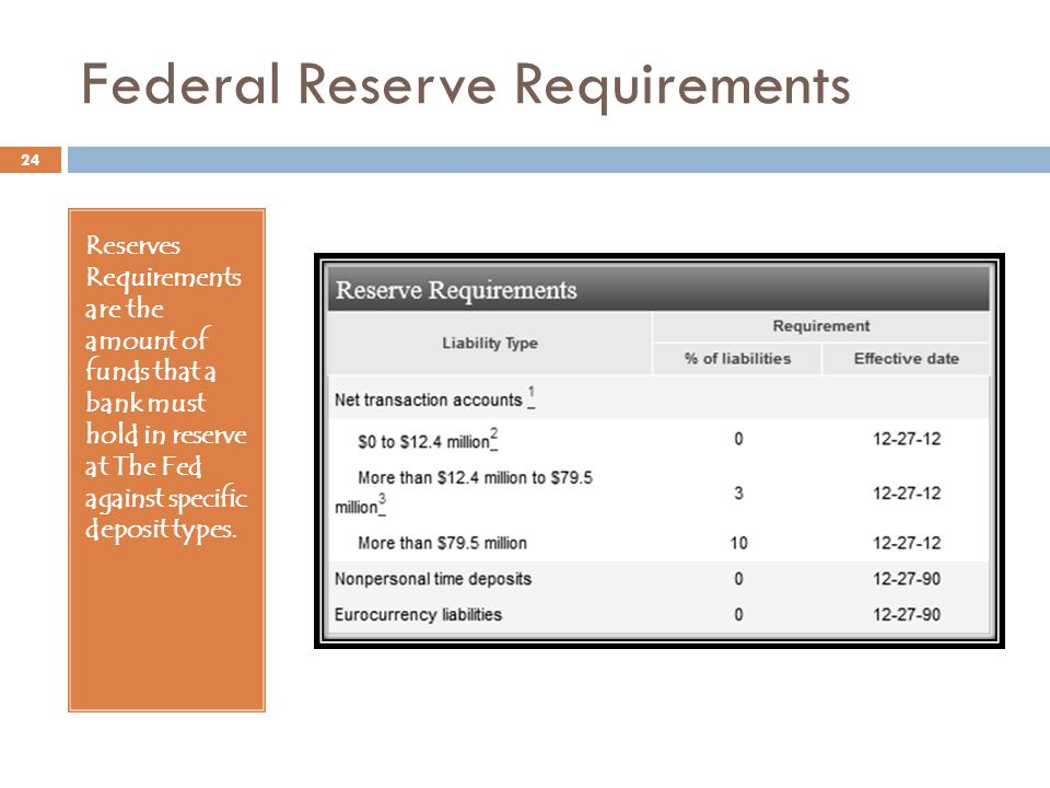 Federal Reserve Requirements