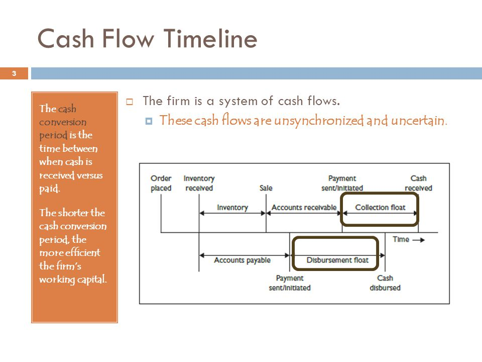 Cash Flow Timeline The firm is a system of cash flows.