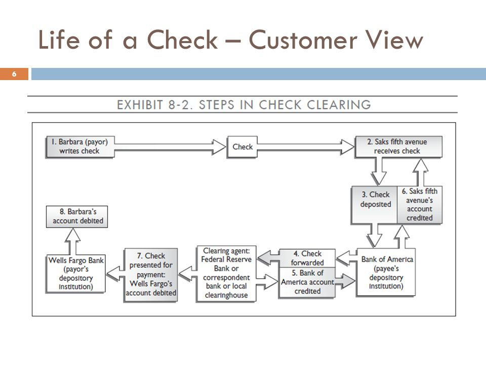 Life of a Check – Customer View