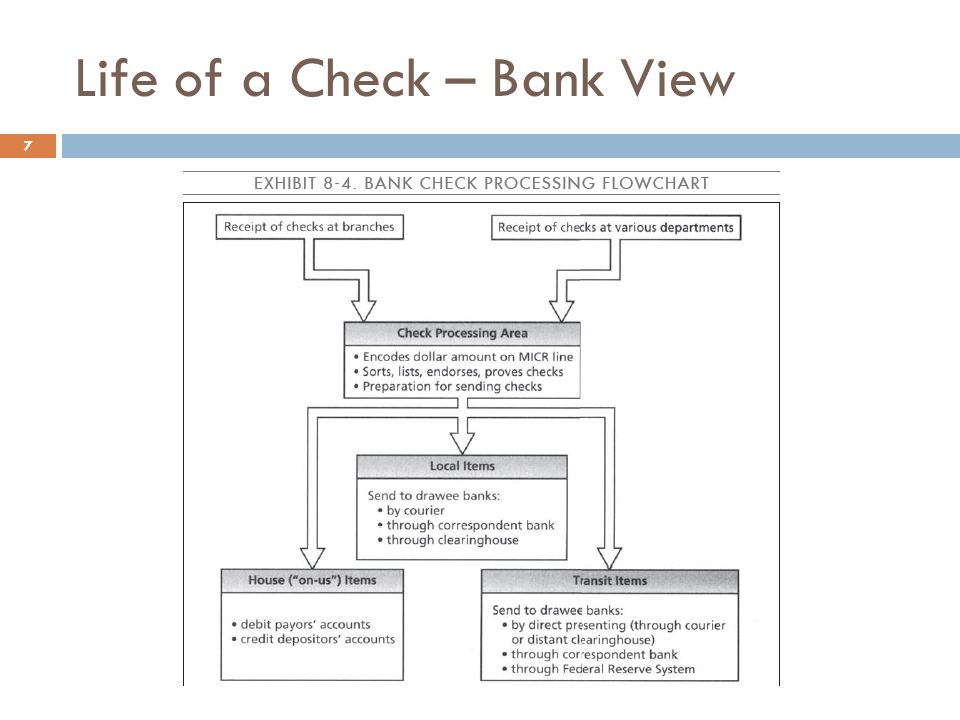Life of a Check – Bank View