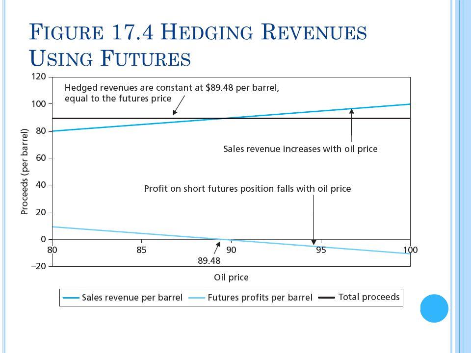Figure 17.4 Hedging Revenues Using Futures