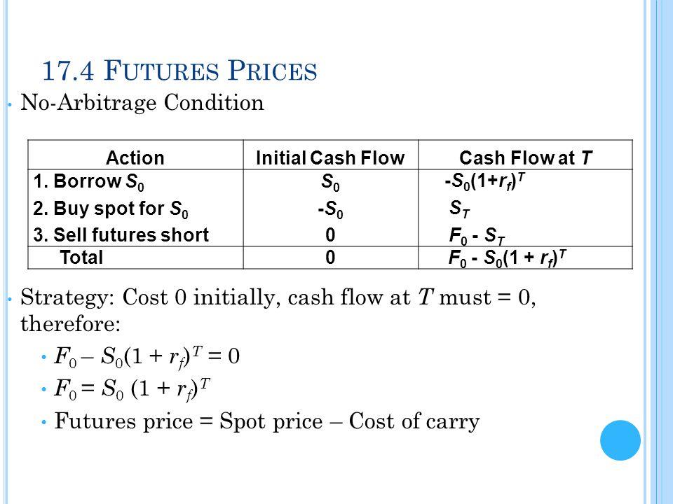 17.4 Futures Prices No-Arbitrage Condition