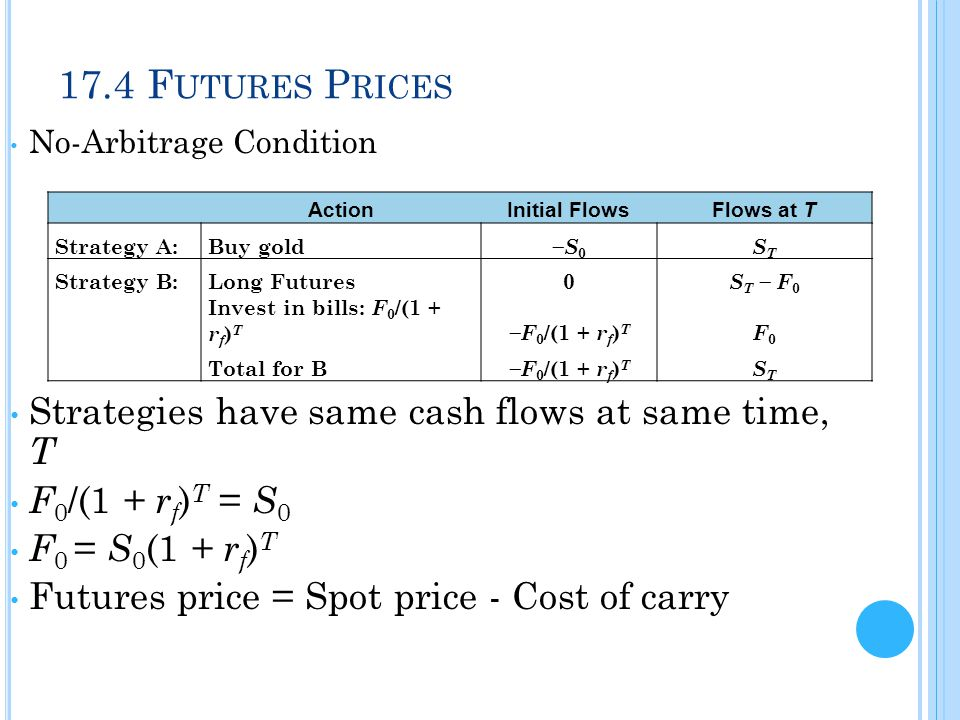 17.4 Futures Prices Strategies have same cash flows at same time, T