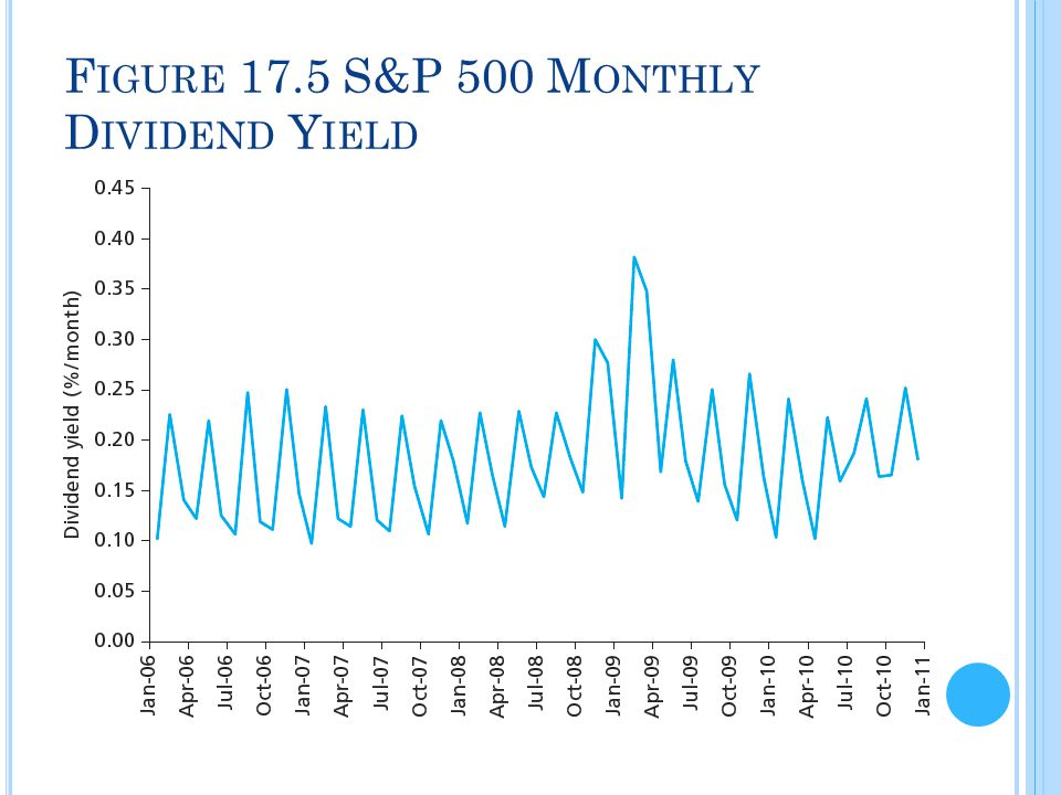 Figure 17.5 S&P 500 Monthly Dividend Yield