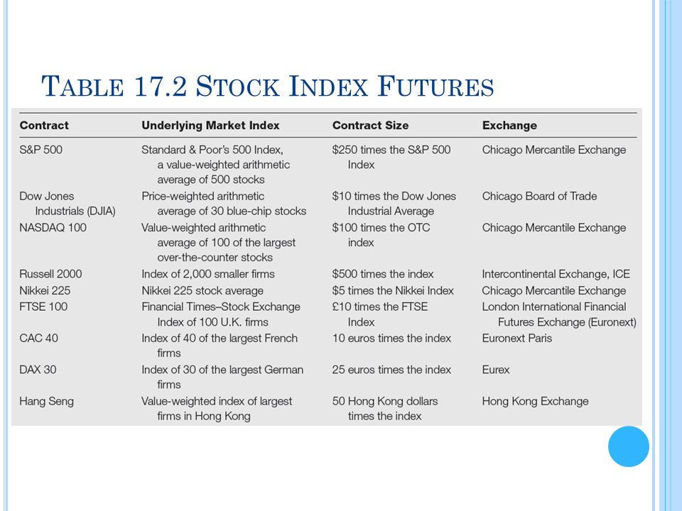Table 17.2 Stock Index Futures