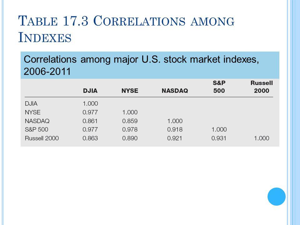 Table 17.3 Correlations among Indexes