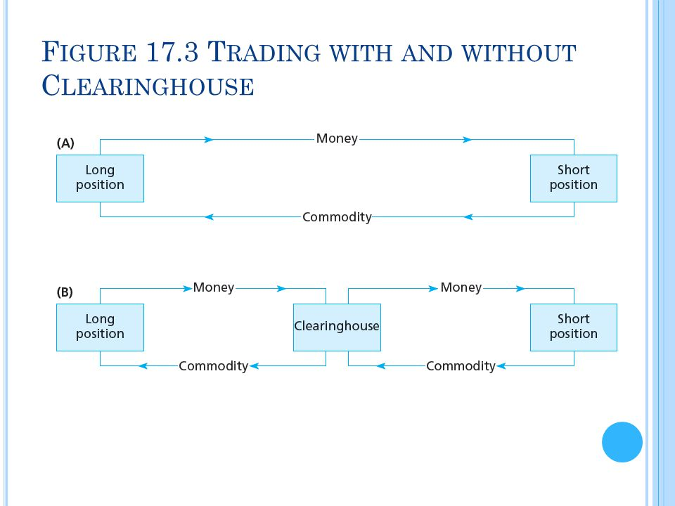 Figure 17.3 Trading with and without Clearinghouse
