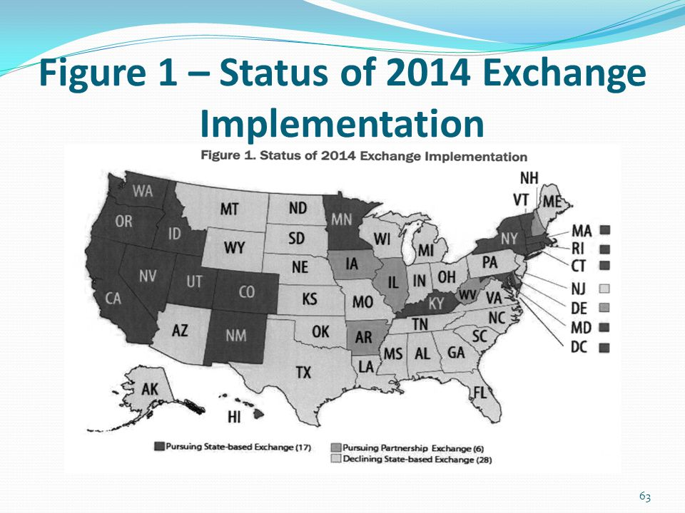 Figure 1 – Status of 2014 Exchange Implementation