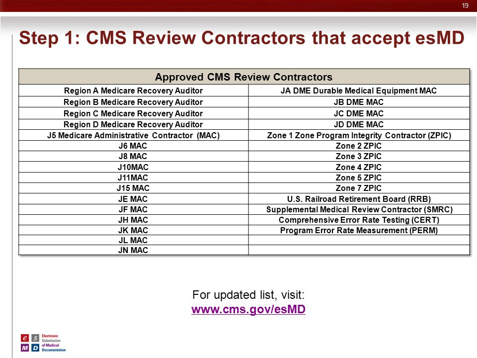 Step 1: CMS Review Contractors that accept esMD