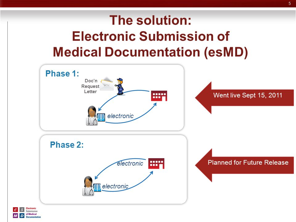 The solution: Electronic Submission of Medical Documentation (esMD)