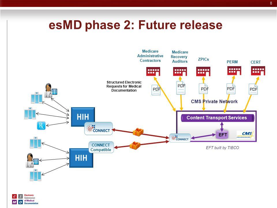 esMD phase 2: Future release