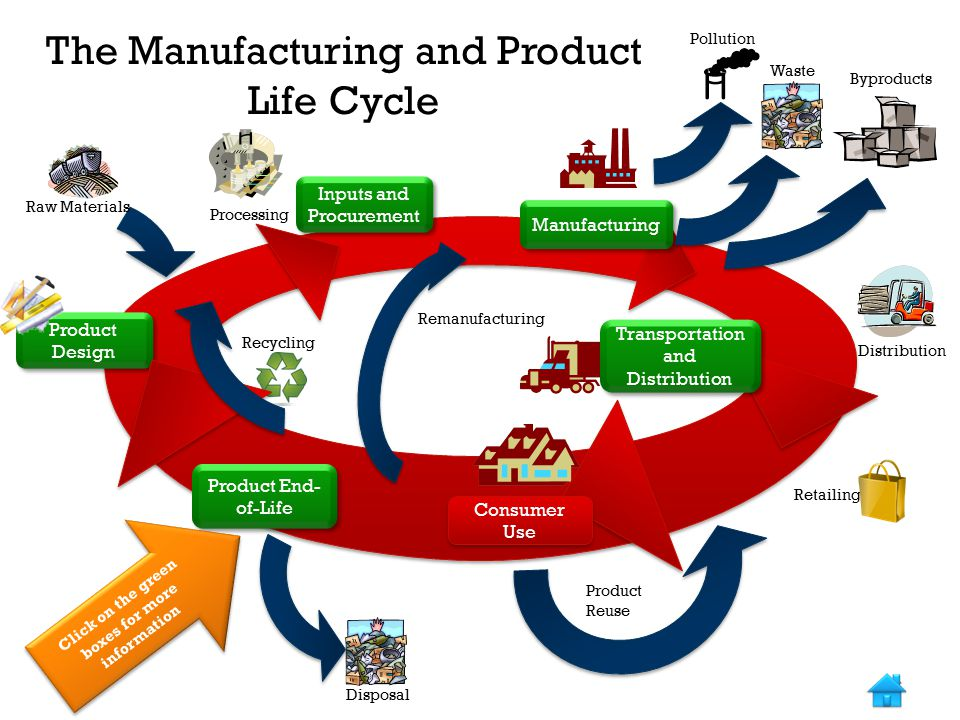 The Manufacturing and Product Life Cycle