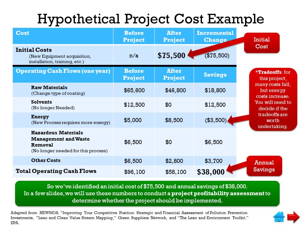 Hypothetical Project Cost Example