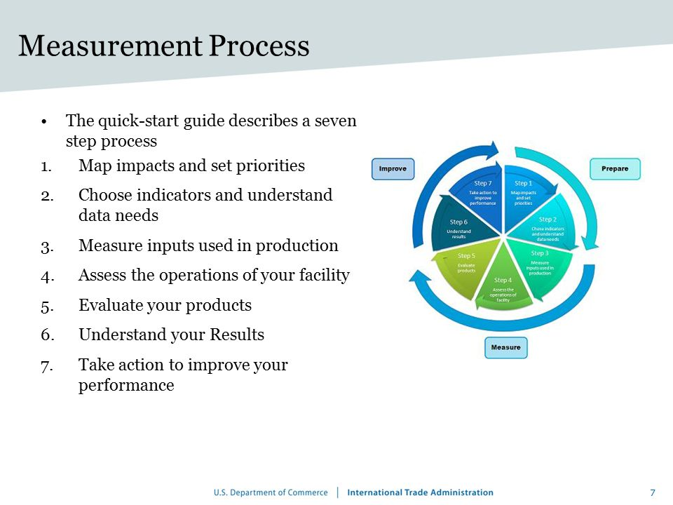 Measurement Process The quick-start guide describes a seven step process. Map impacts and set priorities.