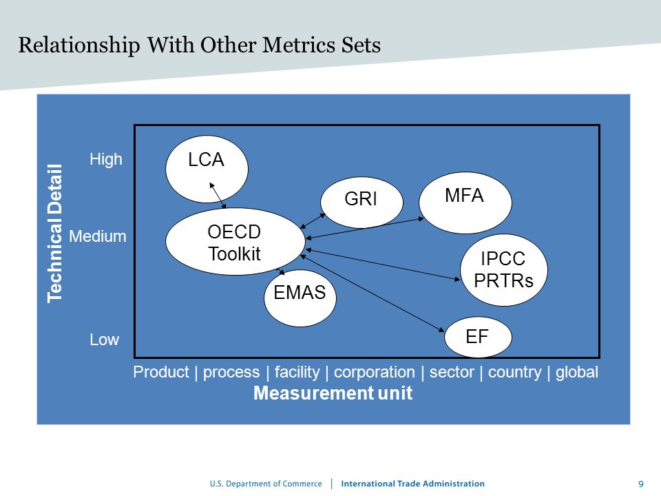 Relationship With Other Metrics Sets
