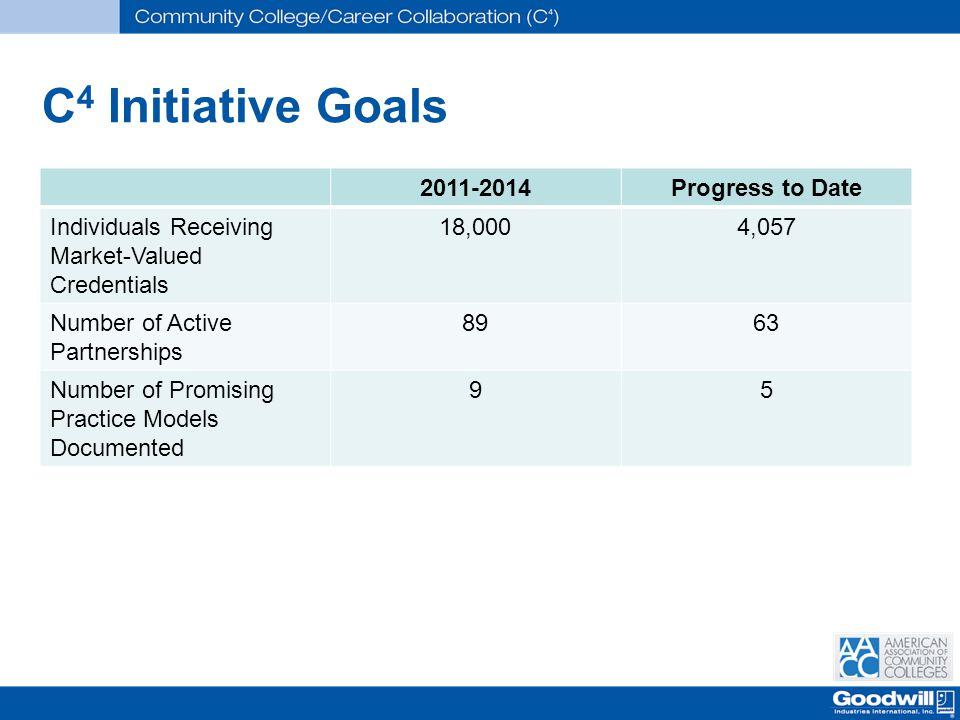 C4 Initiative Goals 2011-2014 Progress to Date
