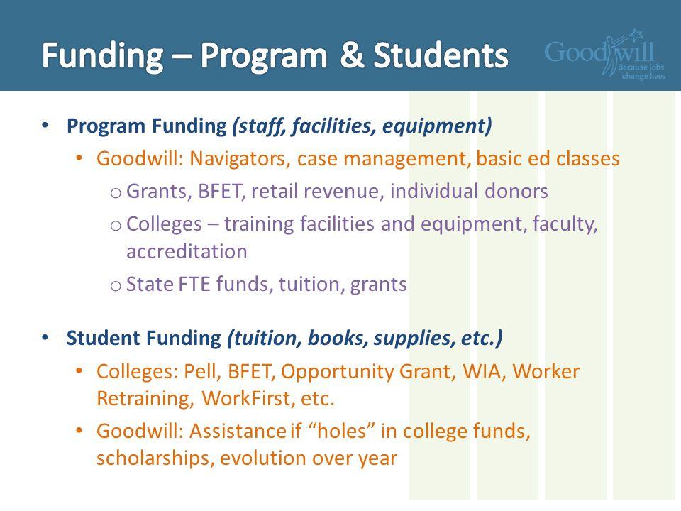 Funding – Program & Students