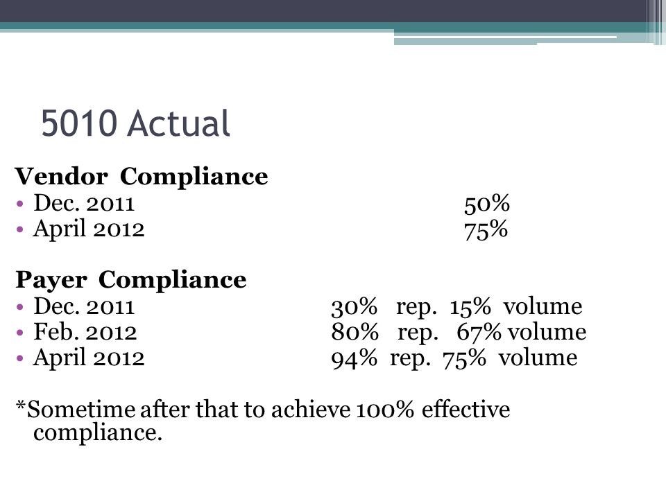 5010 Actual Vendor Compliance Dec. 2011 50% April 2012 75%