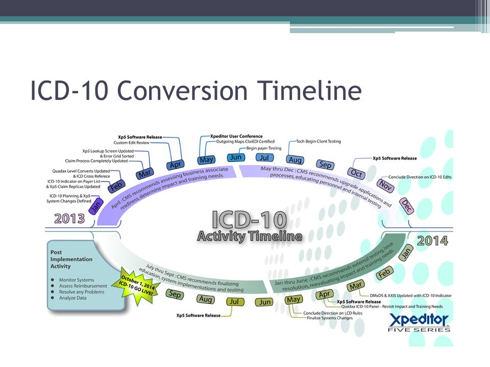ICD-10 Conversion Timeline