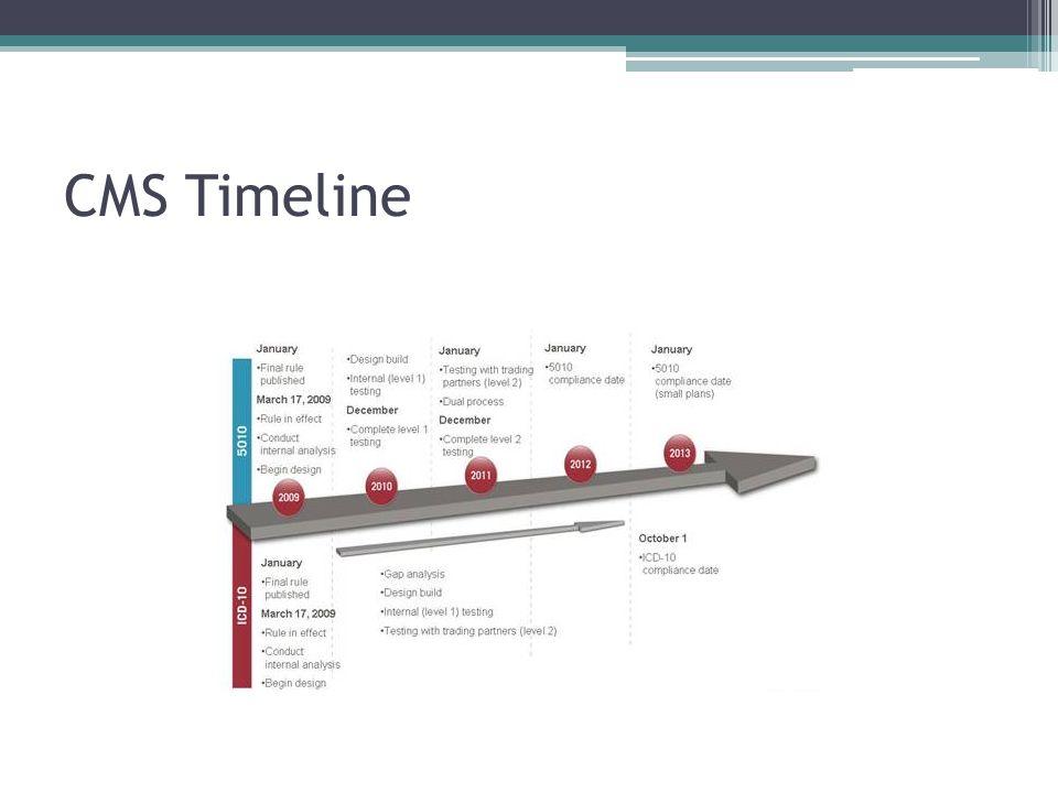 CMS Timeline