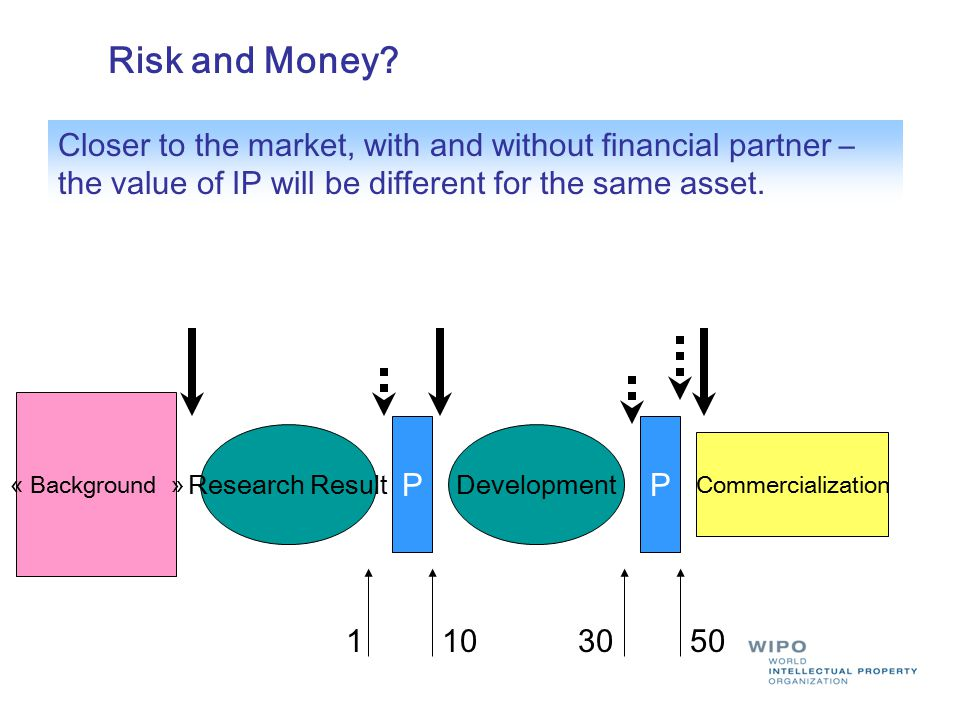 Risk and Money Closer to the market, with and without financial partner – the value of IP will be different for the same asset.