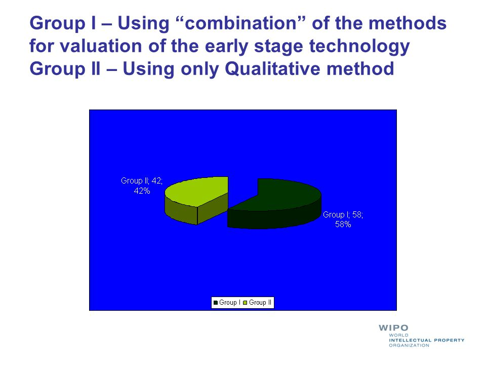 Group I – Using combination of the methods for valuation of the early stage technology Group II – Using only Qualitative method