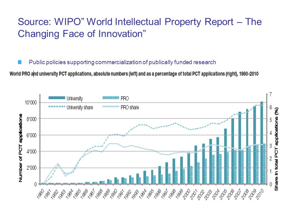Source: WIPO World Intellectual Property Report – The Changing Face of Innovation