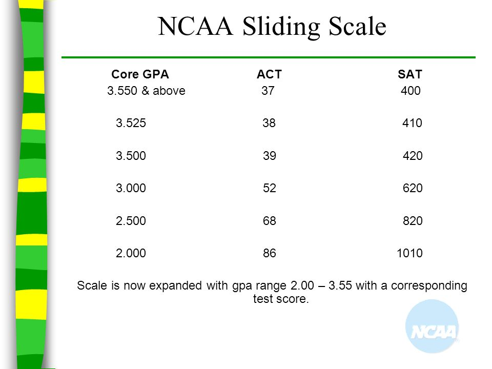 NCAA Sliding Scale 3.550 & above 37 400 3.525 38 410 3.500 39 420