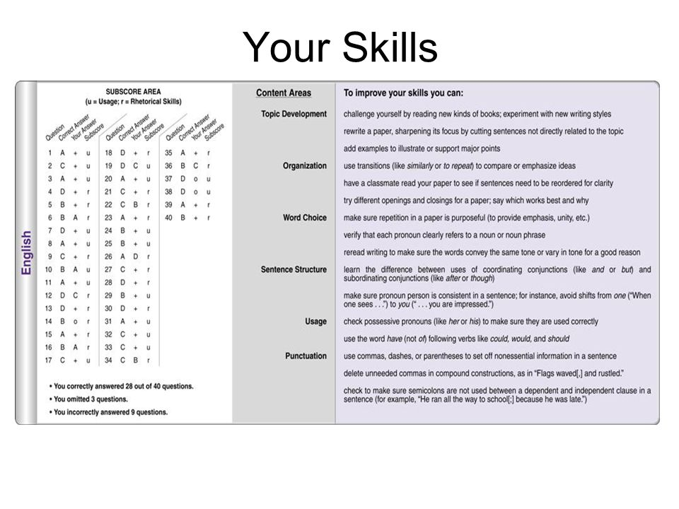 Your Skills Visual 14: Points of Emphasis