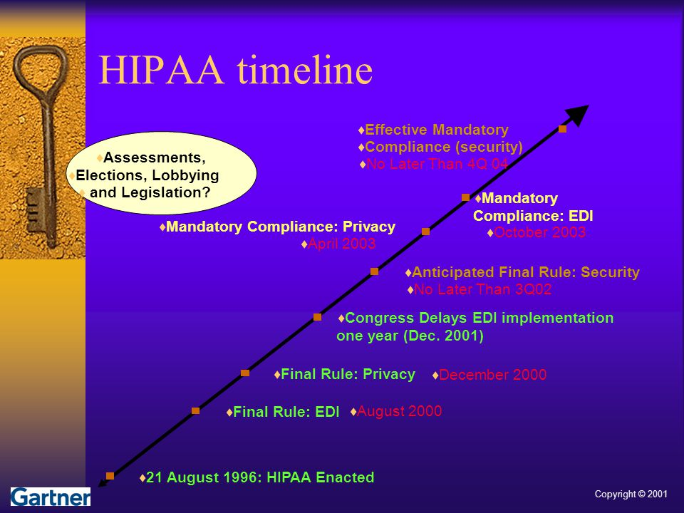 HIPAA timeline Effective Mandatory Compliance (security) Assessments,