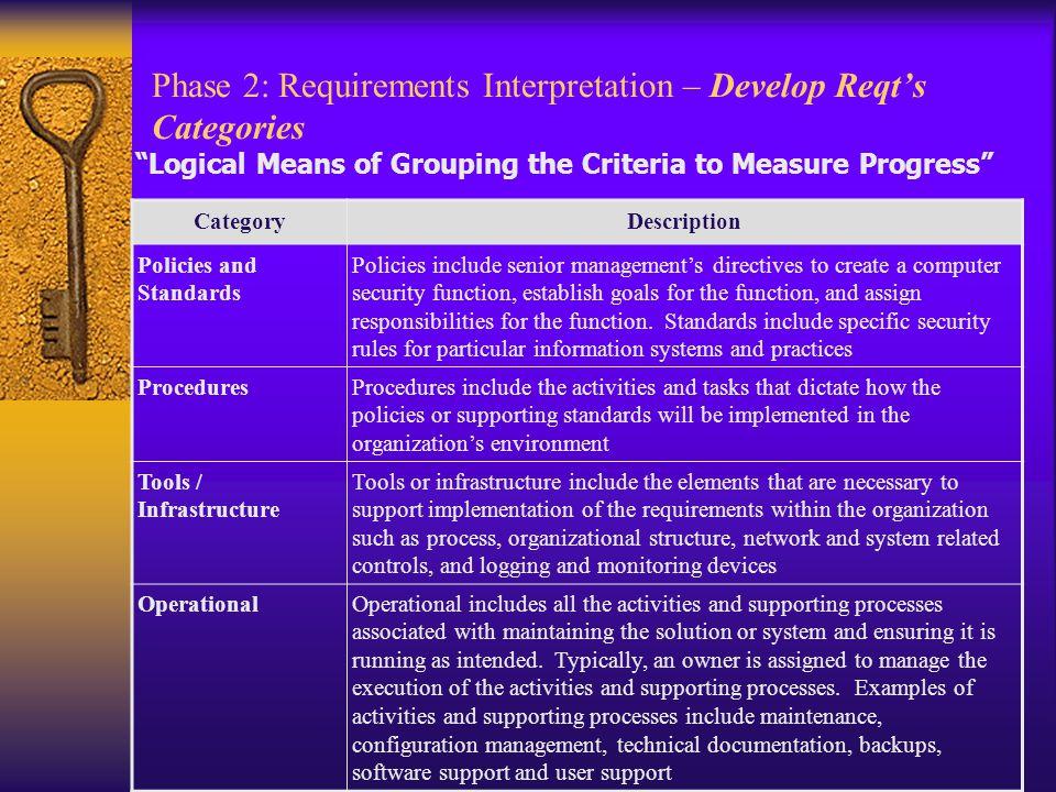 Phase 2: Requirements Interpretation – Develop Reqt's Categories
