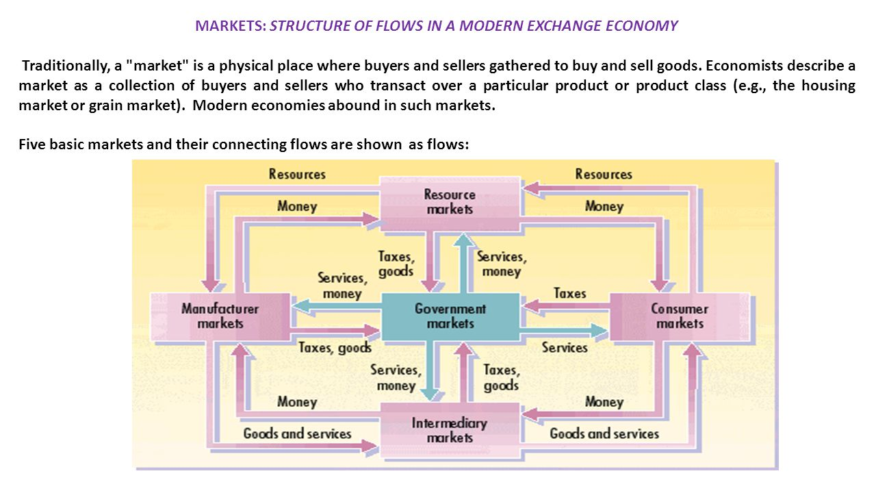 MARKETS: STRUCTURE OF FLOWS IN A MODERN EXCHANGE ECONOMY