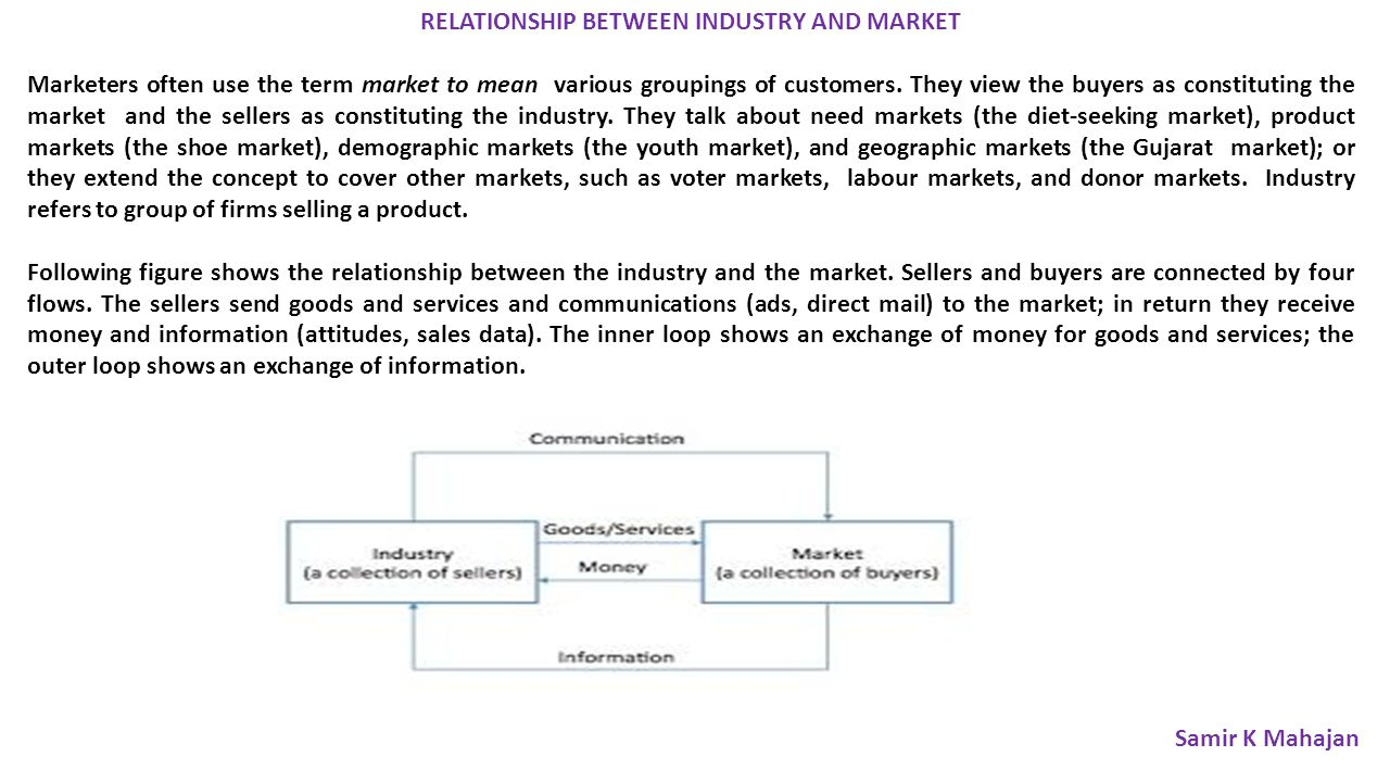 RELATIONSHIP BETWEEN INDUSTRY AND MARKET