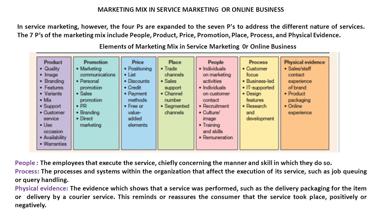 MARKETING MIX IN SERVICE MARKETING OR ONLINE BUSINESS