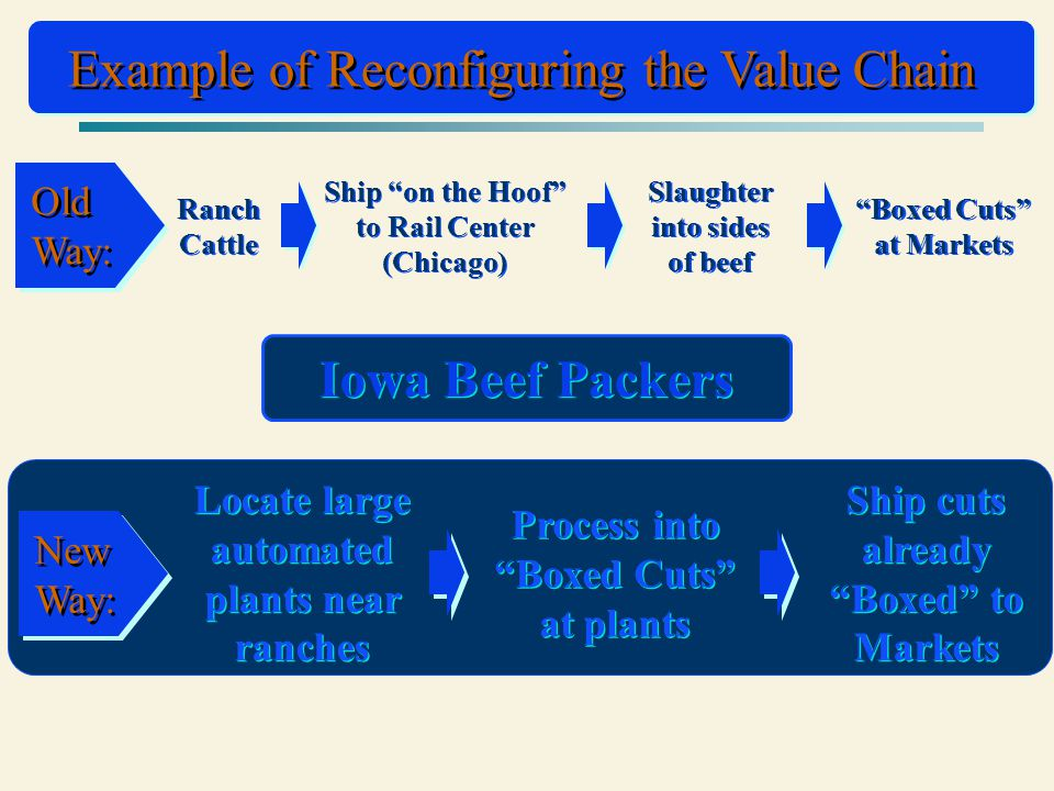 Example of Reconfiguring the Value Chain