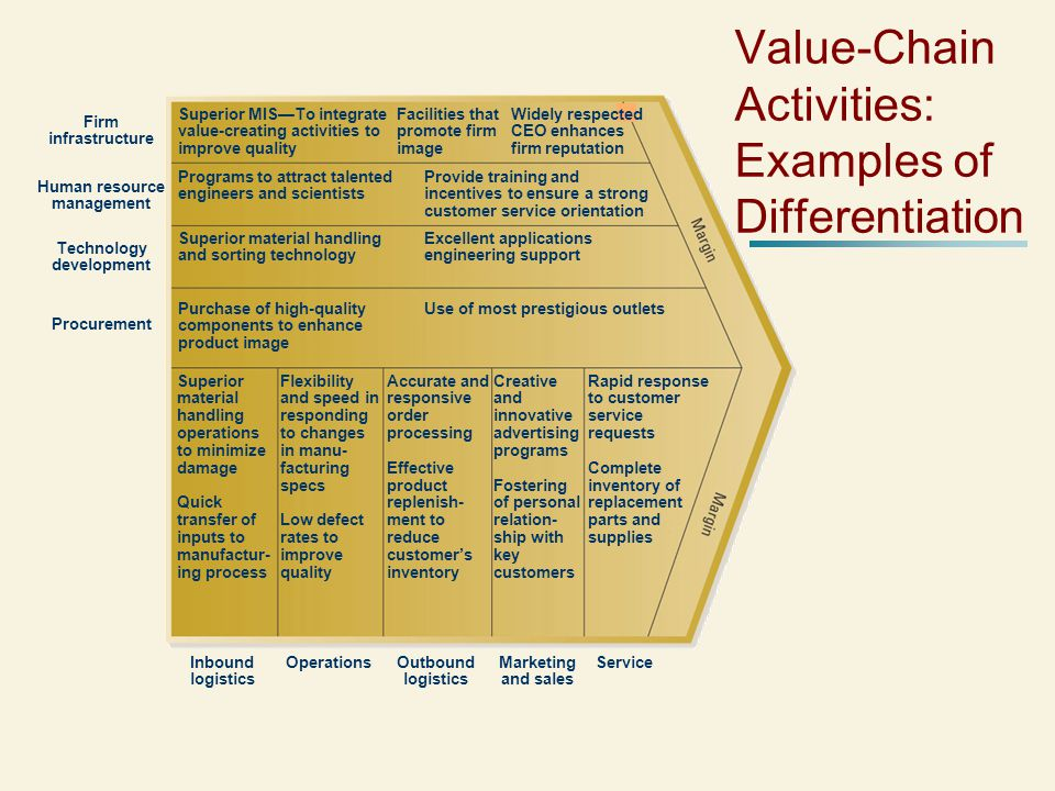 Value-Chain Activities: Examples of Differentiation