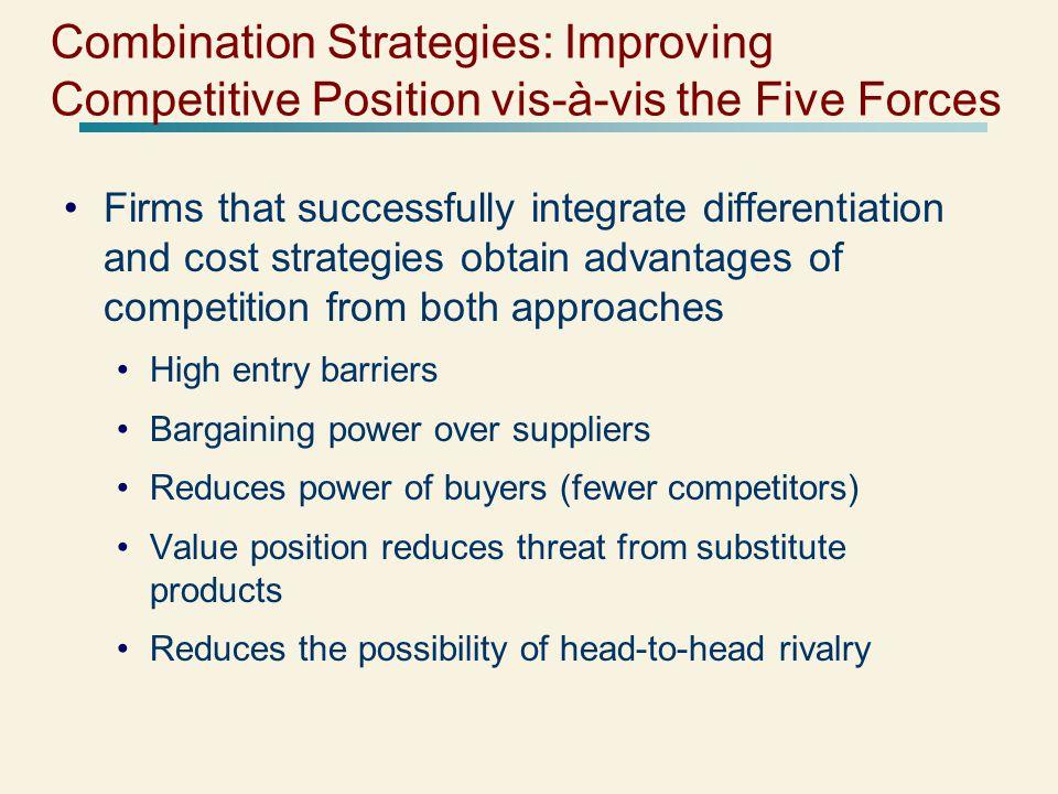 Combination Strategies: Improving Competitive Position vis-à-vis the Five Forces