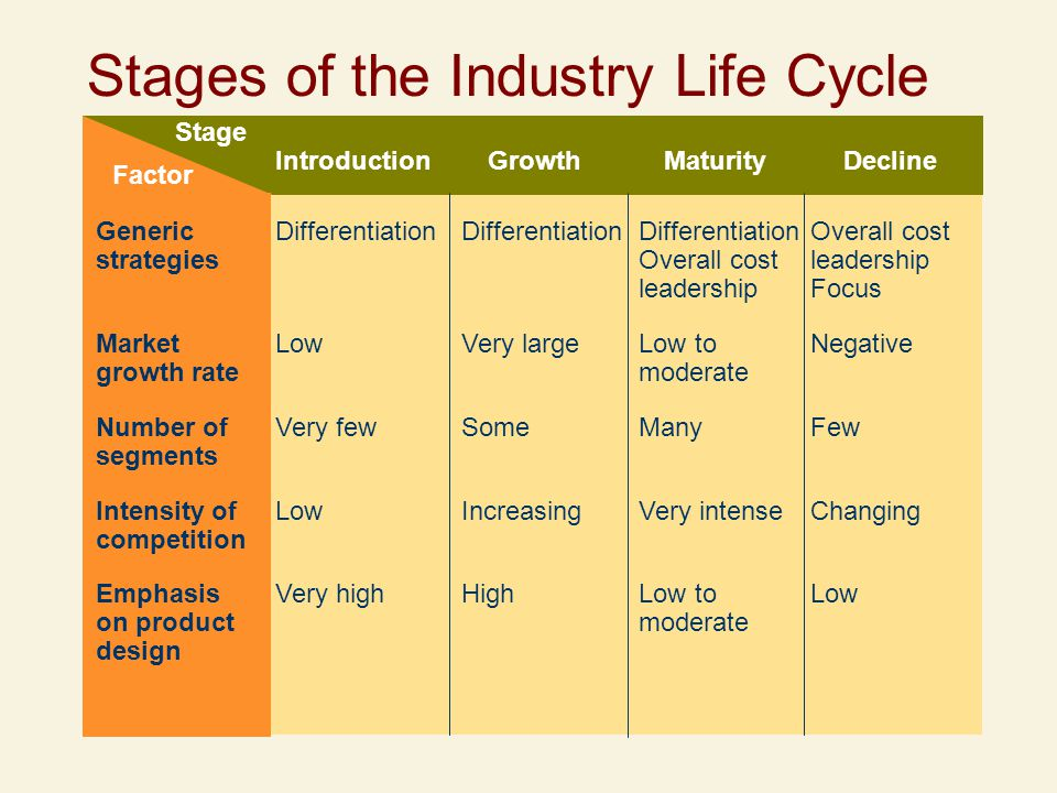 Industry life cycle low cost airline