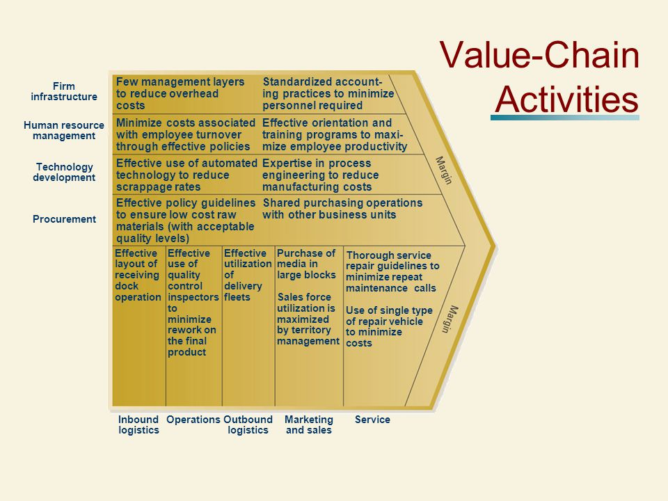 Value-Chain Activities