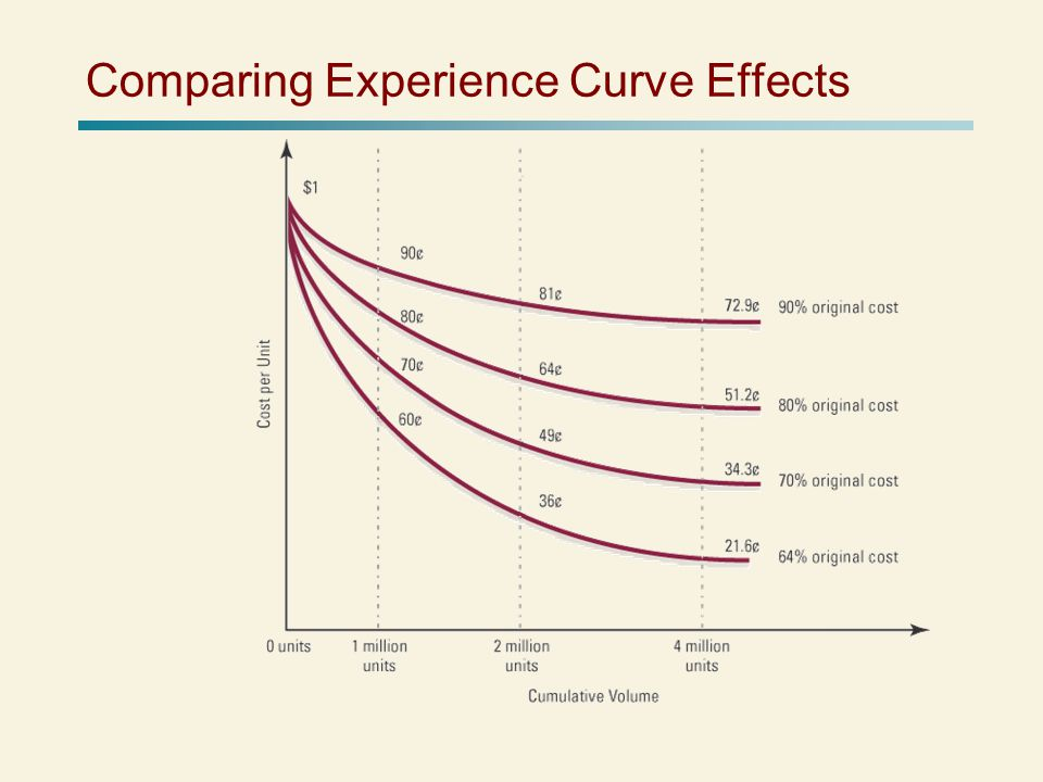 Comparing Experience Curve Effects
