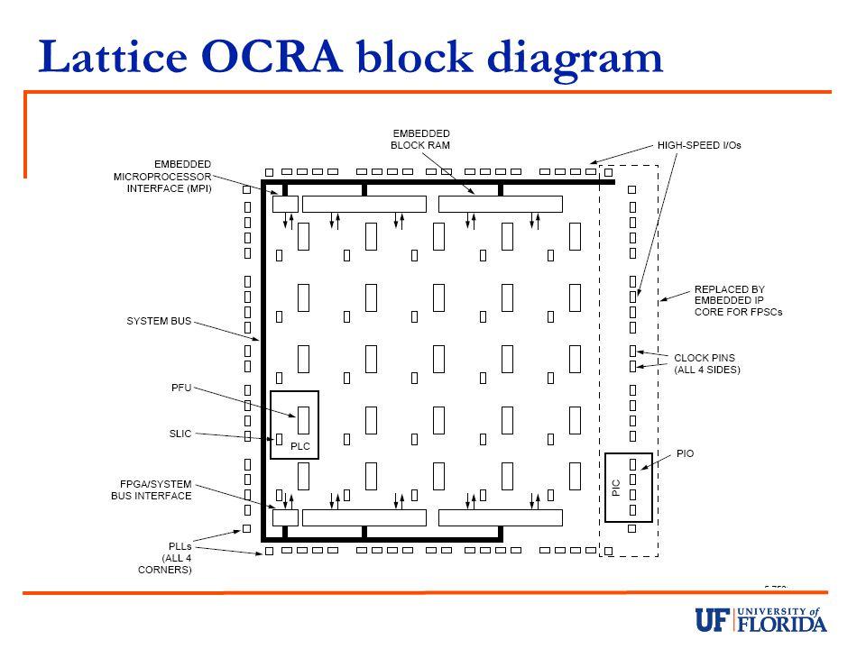 Lattice OCRA block diagram